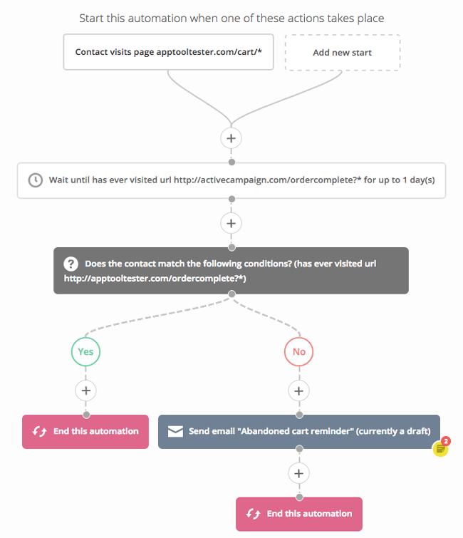 automation workflow activecampaign