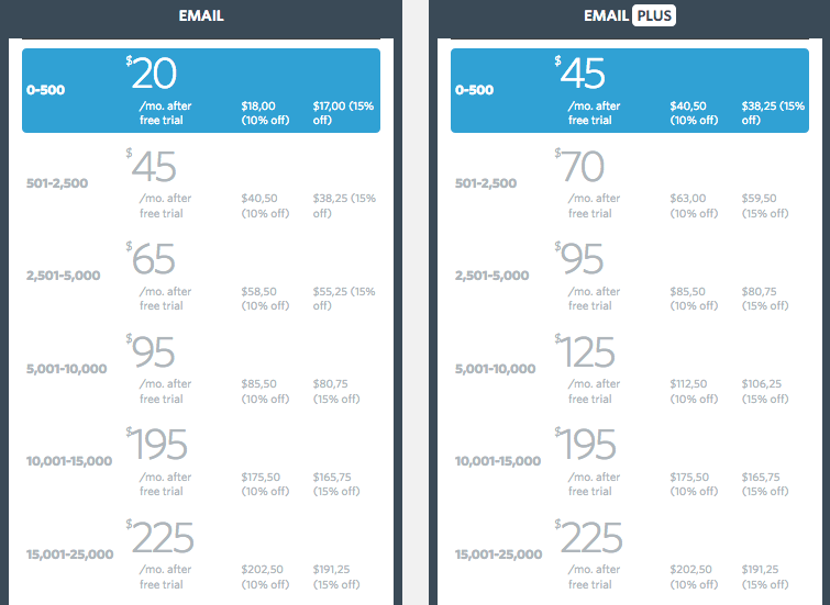 Constant Contact Pricing & Plans