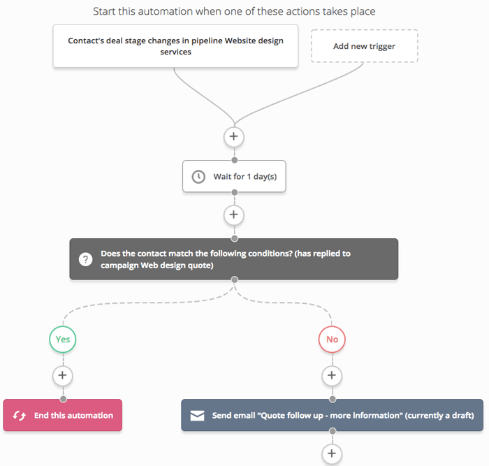 ActiveCampaign workflow