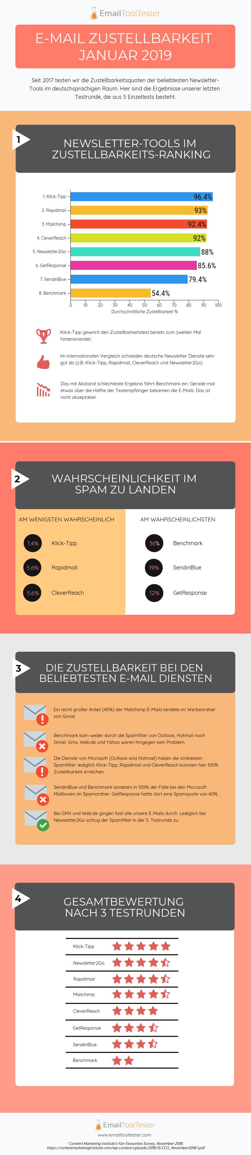 email-zustellbarkeit-infografik-2019