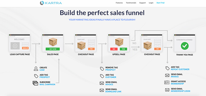 Best Sales Funnel Software Can Be Fun For Anyone