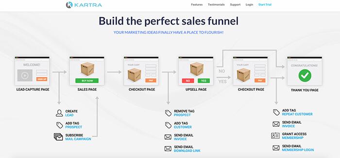 Sales funnel software: Kartra