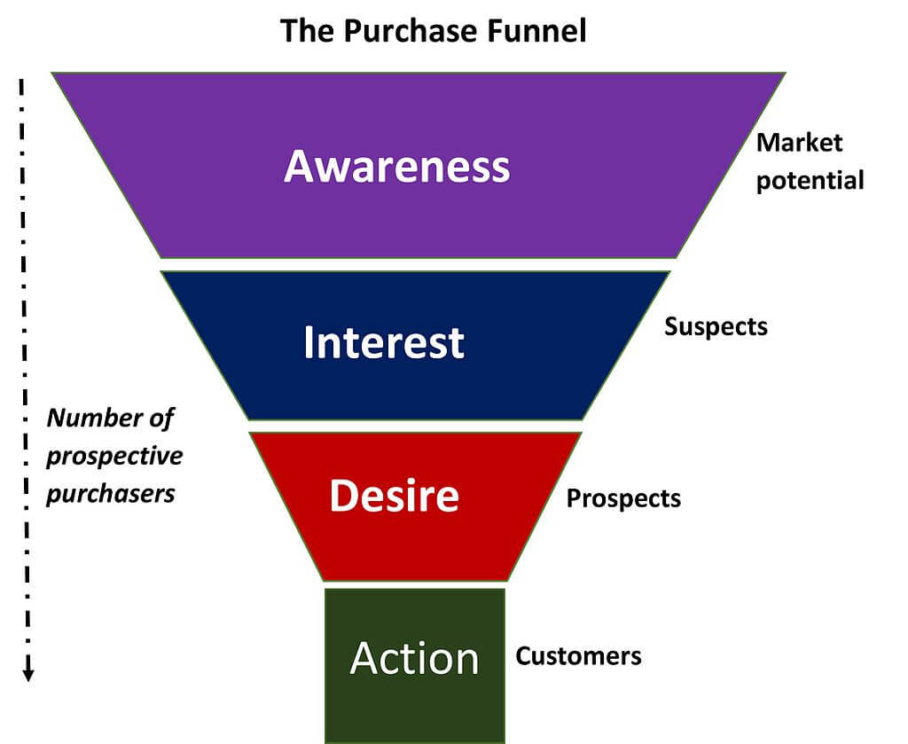 The Purchase Funnel