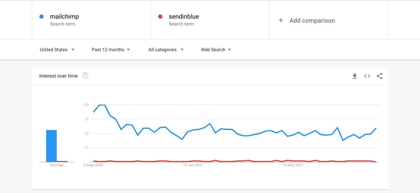 sendinblue vs mailchimp trends