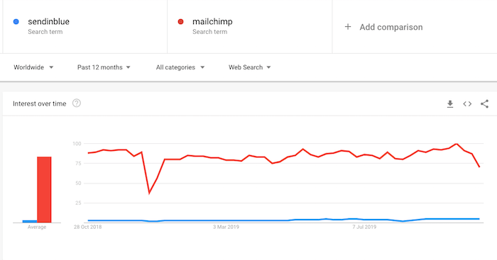 sendinblue vs mailchimp trends