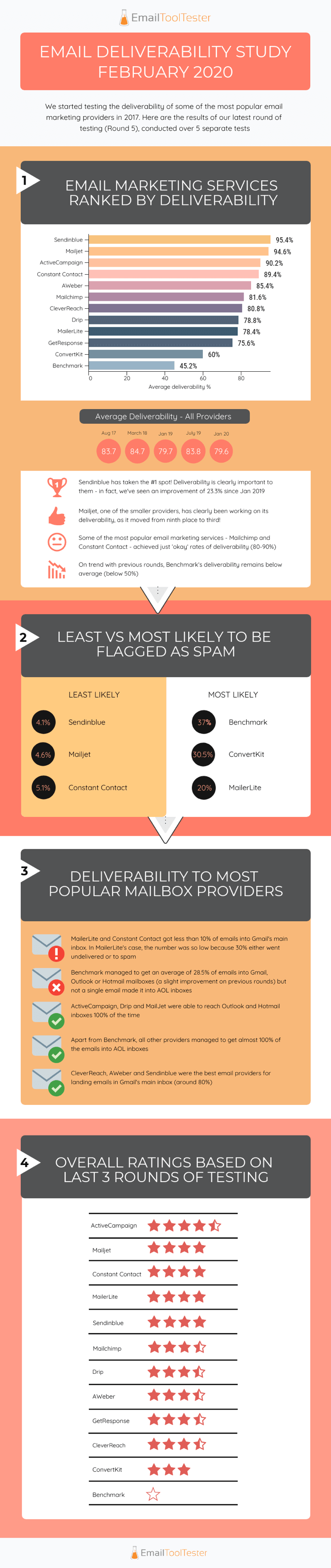 email-deliverability-test-2020-sm