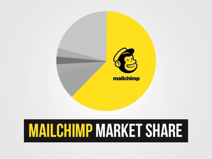 Mailchimp market share
