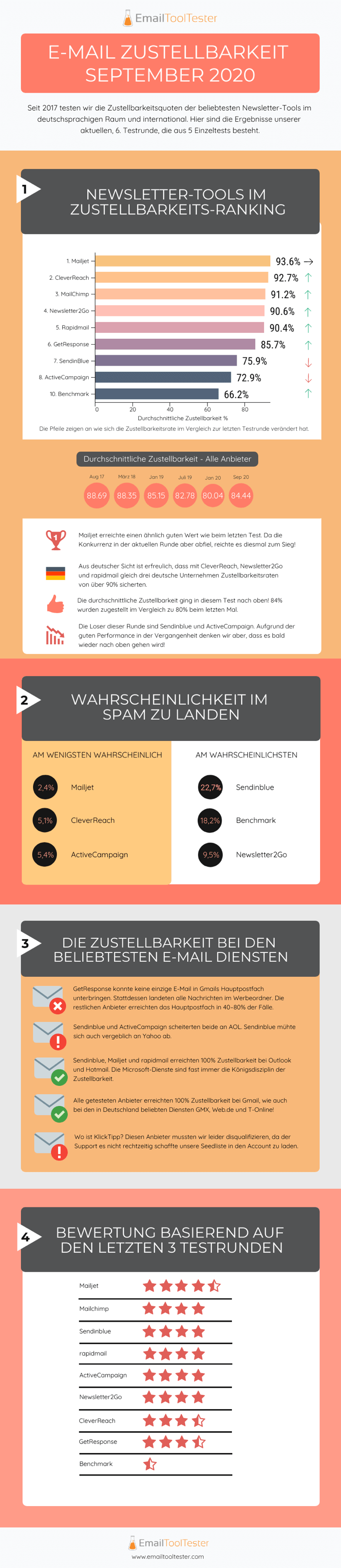infografik zustellbarkeit