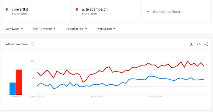 convertkit vs activecampaign trends