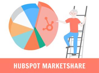 Hubspot market share