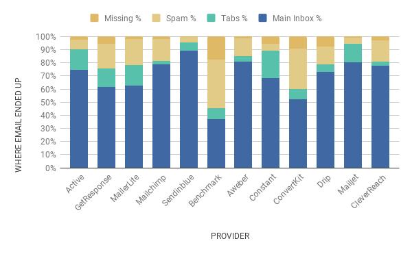 feb 2020 chart