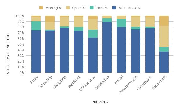februar 2020 chart