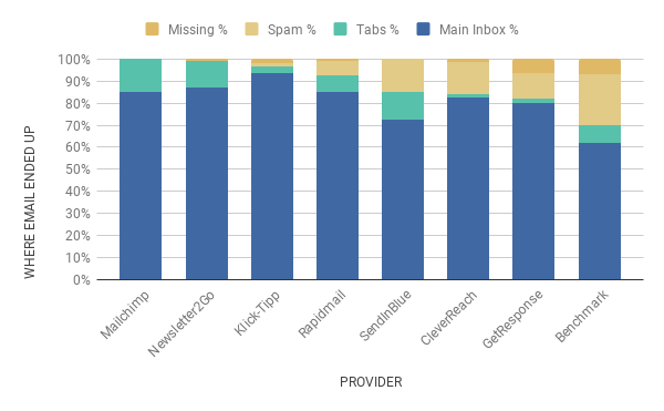 juli 2017 chart