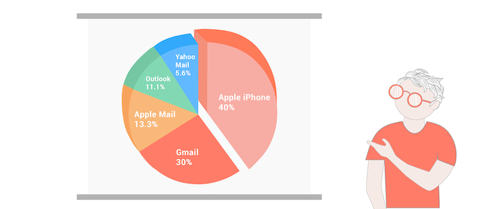 email clients market share