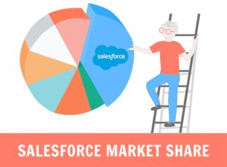 salesforce market share