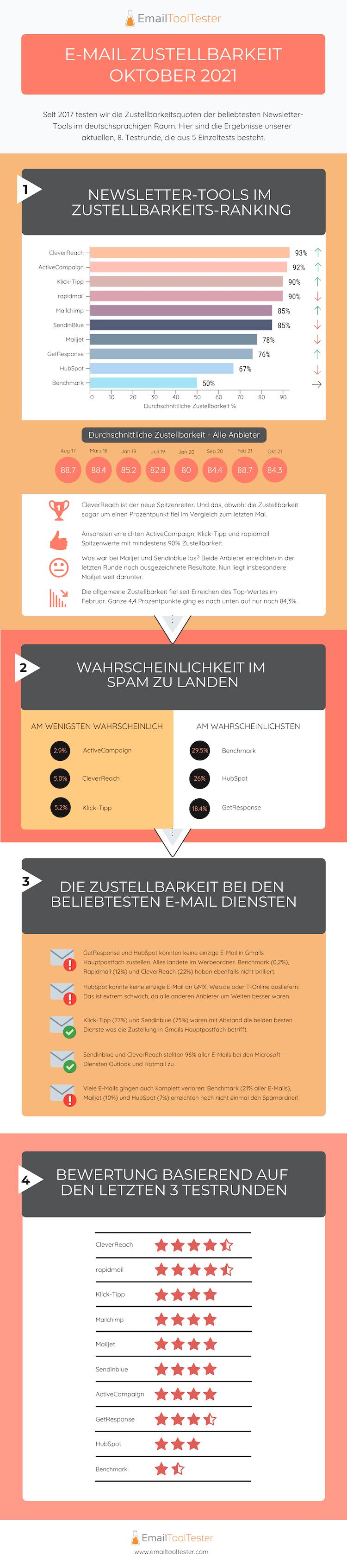 infografik zustellbarkeit oktober 2021